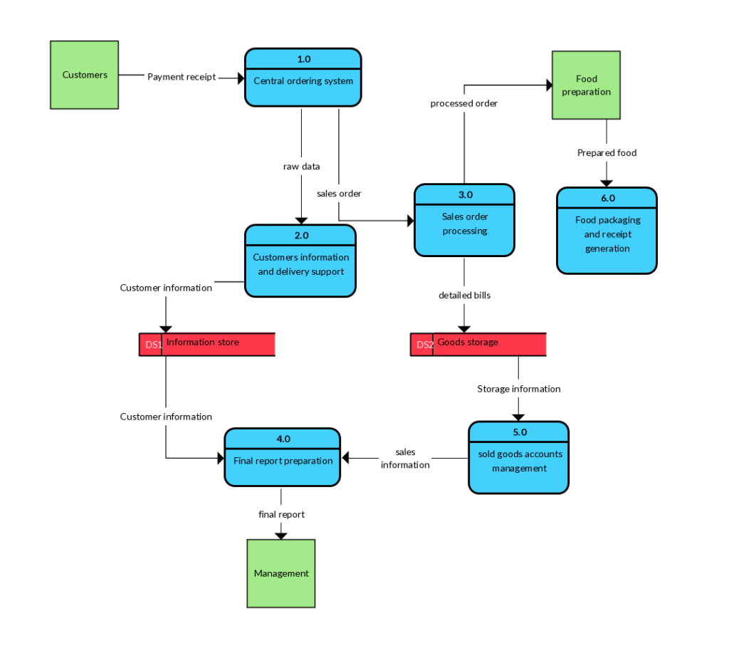 flow diagram of restaurant management system