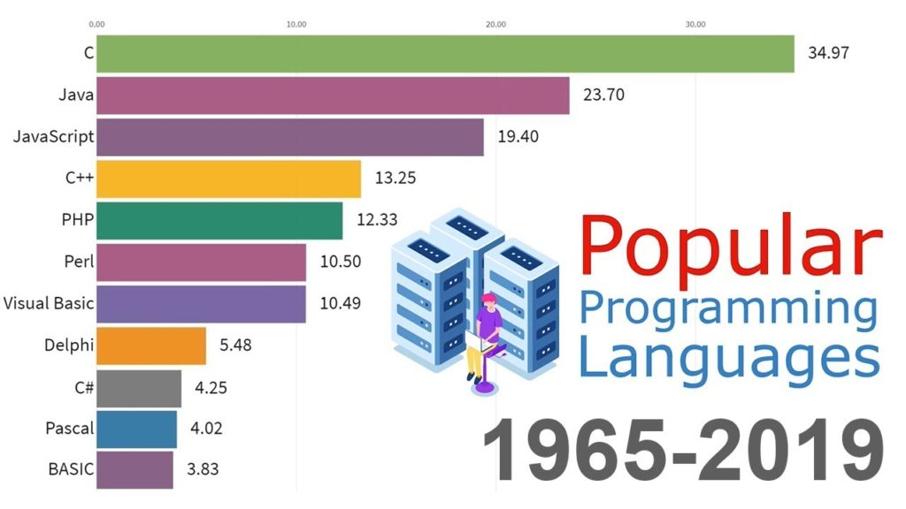 most popular programming languages since 1965 to 2019